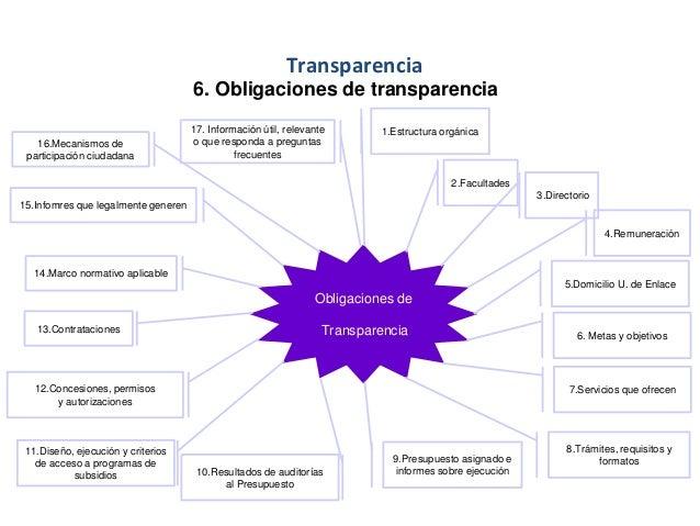 Transparencia 6. Obligaciones de transparencia Obligaciones de Transparencia 1.Estructura orgánica 2.Facultades 3.Director...