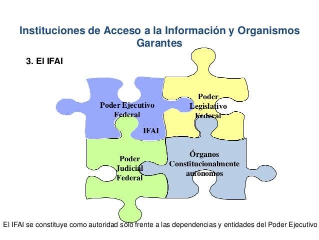 Poder Legislativo Federal Poder Judicial Federal Poder Ejecutivo Federal Órganos Constitucionalmente autónomos IFAI El IFA...