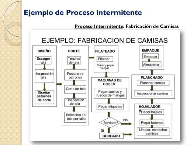 Ejemplos de procesos lineales e intermitentes for Descripcion del proceso de produccion