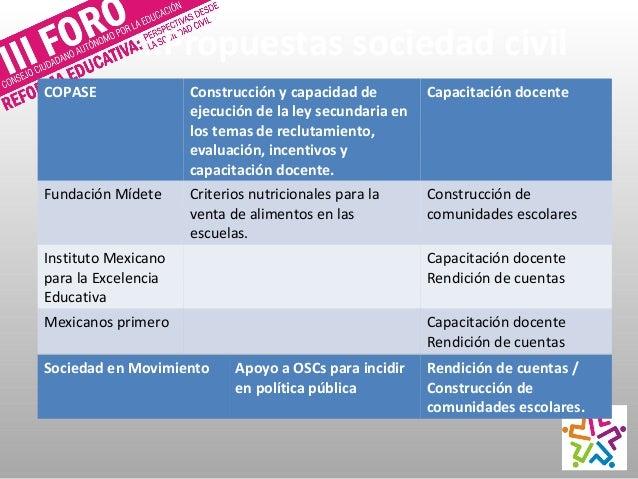 Mapeo Participación Padres de familia Comunidades escolares Maestros Calidad Evaluación OSCs Rendición de cuentas Profesio...