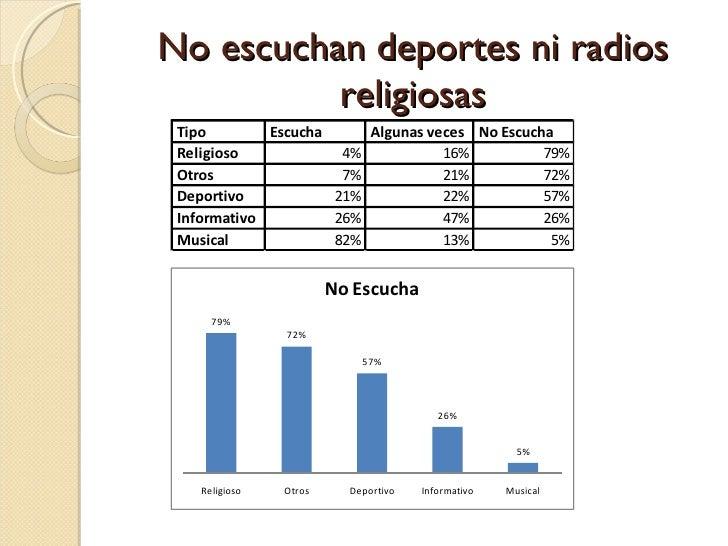 No escuchan deportes ni radios religiosas