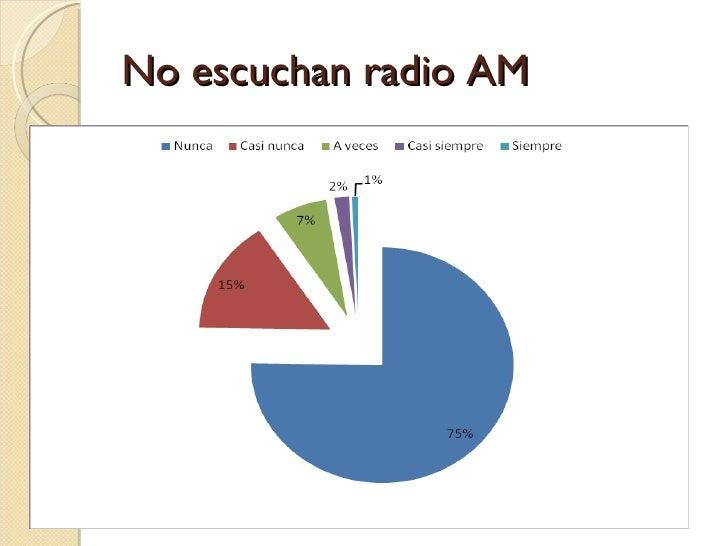 No escuchan radio AM