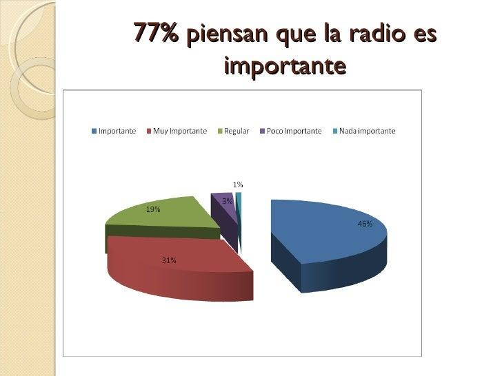 77% piensan que la radio es importante