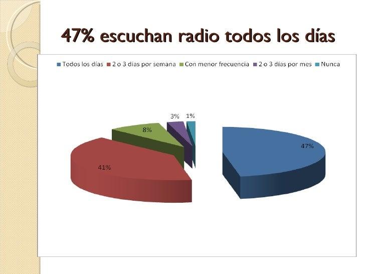 47% escuchan radio todos los días