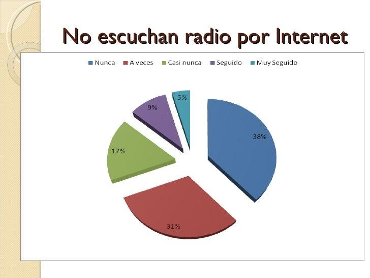 No escuchan radio por Internet