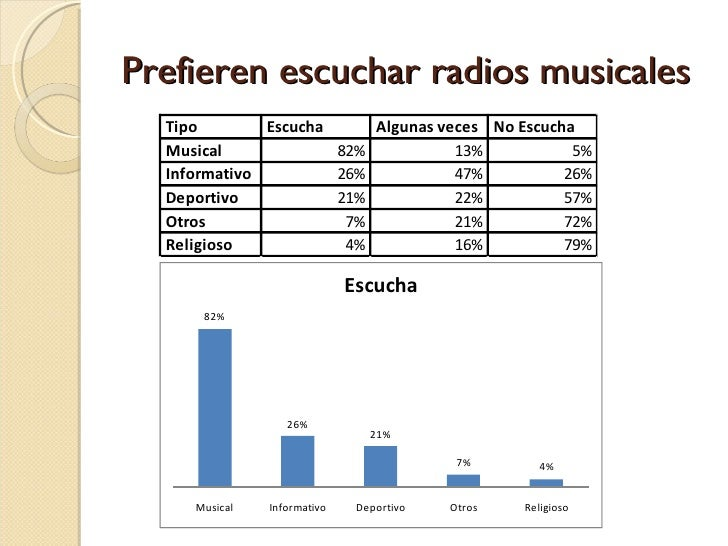 Prefieren escuchar radios musicales
