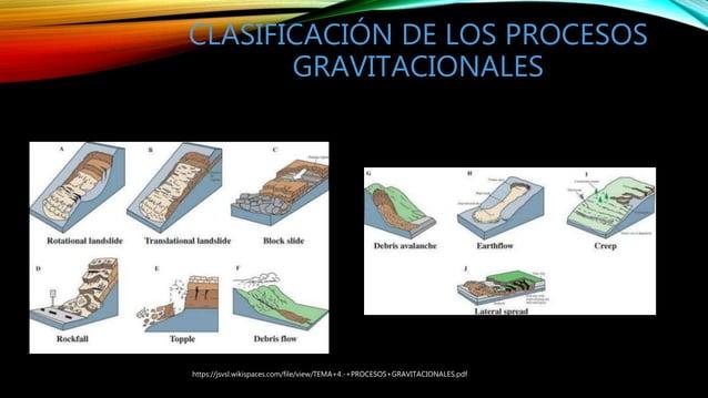 CLASIFICACIÓN DE LOS PROCESOS GRAVITACIONALES https://jsvsl.wikispaces.com/file/view/TEMA+4.-+PROCESOS+GRAVITACIONALES.pdf