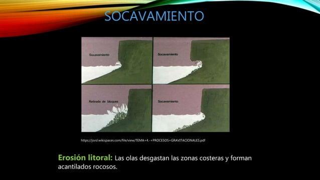 SOCAVAMIENTO https://jsvsl.wikispaces.com/file/view/TEMA+4.-+PROCESOS+GRAVITACIONALES.pdf Erosión litoral: Las olas desgas...