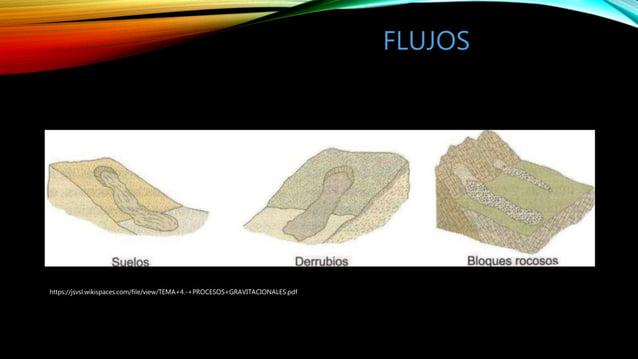 FLUJOS https://jsvsl.wikispaces.com/file/view/TEMA+4.-+PROCESOS+GRAVITACIONALES.pdf