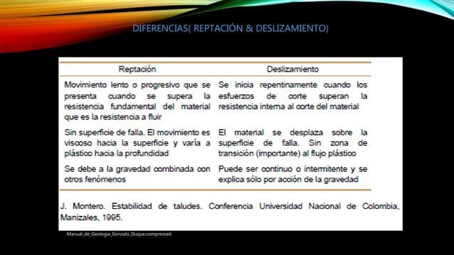 Manual_de_Geologia_Gonzalo_Duque.compressed DIFERENCIAS( REPTACIÓN & DESLIZAMIENTO)