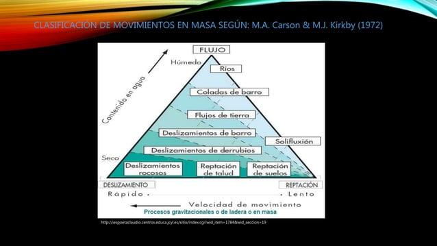 http://iespoetaclaudio.centros.educa.jcyl.es/sitio/index.cgi?wid_item=1784&wid_seccion=19 CLASIFICACIÓN DE MOVIMIENTOS EN ...