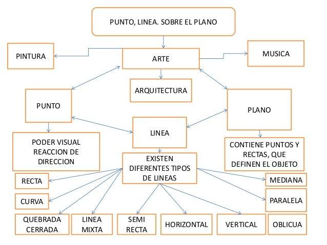 Historia del arte punto linea plano for Tipos de arte arquitectonico