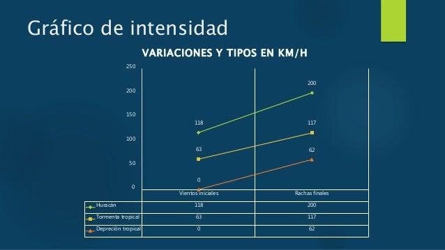 Presentación huracanes Slide 3
