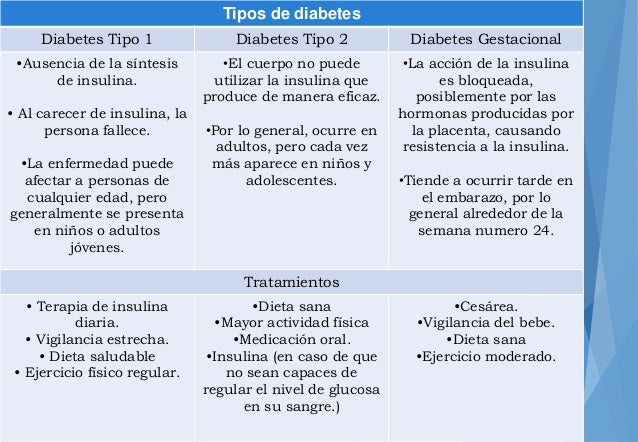 Diet Diabetes Mellitus