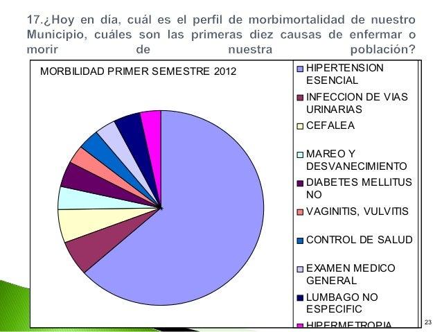 MORBILIDAD PRIMER SEMESTRE 2012   HIPERTENSION                                  ESENCIAL                                  ...