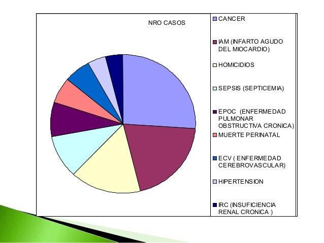 CANCERNRO CASOS            IAM (INFARTO AGUDO            DEL MIOCARDIO)            HOMICIDIOS            SEPSIS (SEPTICEMI...