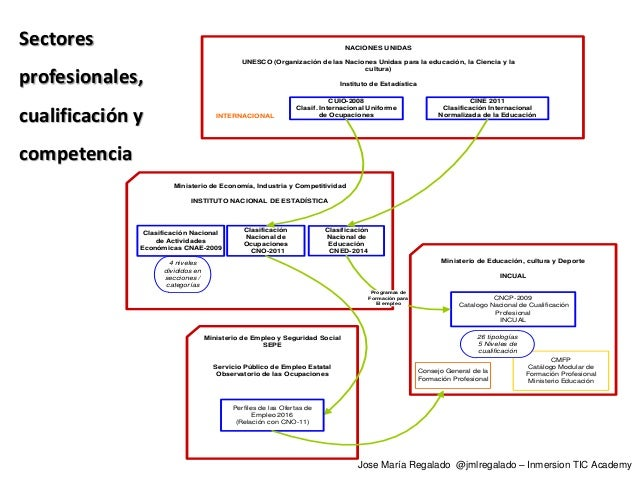Ministerio de Educación, cultura y Deporte INCUAL INTERNACIONAL CINE 2011 Clasificación Internacional Normalizada de la Ed...