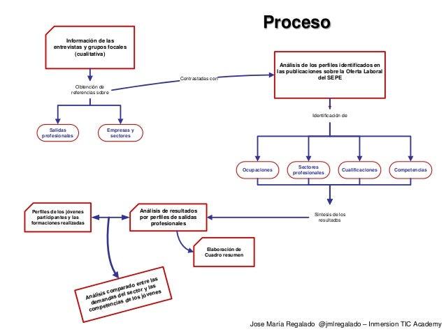 Salidas profesionales Empresas y sectores Información de las entrevistas y grupos focales (cualitativa) Análisis de los pe...