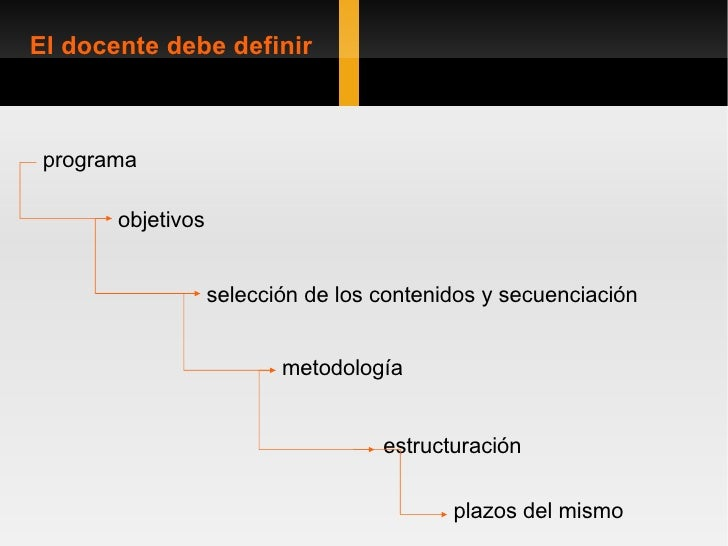 metodología El docente debe definir objetivos selección de los contenidos y secuenciación programa plazos del mismo estruc...