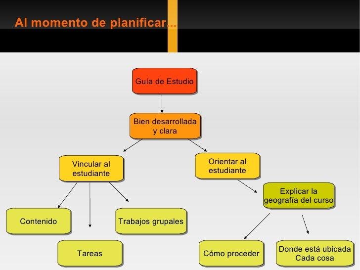 Al momento de planificar... Guía de Estudio Bien desarrollada y clara Vincular al estudiante Orientar al estudiante Explic...