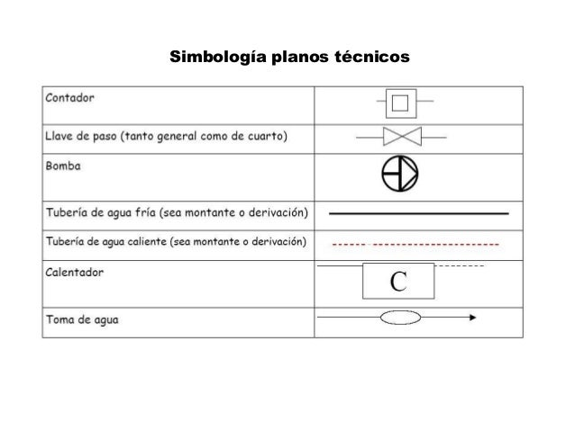 Simbología planos técnicos
