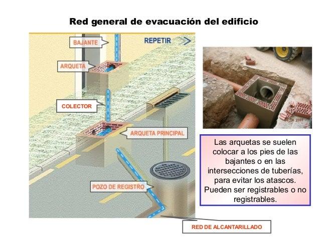 Red general de evacuación del edificio Las arquetas se suelen colocar a los pies de las bajantes o en las intersecciones d...