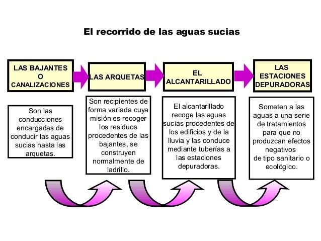 LAS BAJANTES O CANALIZACIONES LAS ARQUETAS EL ALCANTARILLADO LAS ESTACIONES DEPURADORAS Son las conducciones encargadas de...