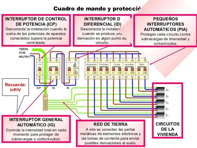 Cuadro de mando y protección INTERRUPTOR DE CONTROL DE POTENCIA (ICP) Desconecta la instalación cuando la suma de las pote...