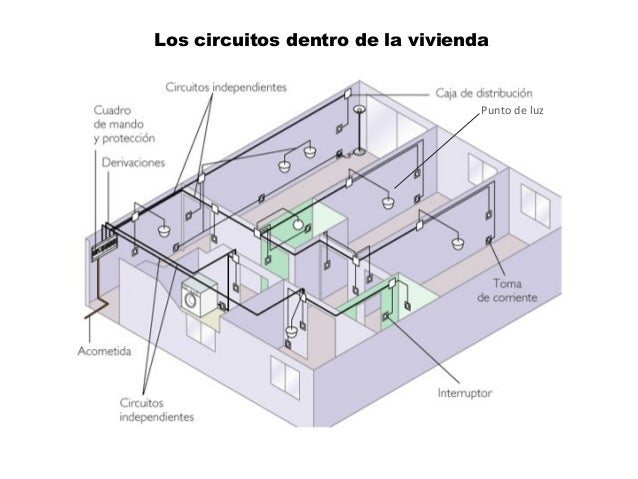 Los circuitos dentro de la vivienda Punto de luz