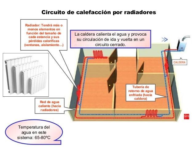 Circuito de calefacción por radiadores Radiador: Tendrá más o menos elementos en función del tamaño de cada estancia y sus...