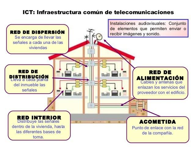 ICT: Infraestructura común de telecomunicaciones RED DE DISPERSIÓN Se encarga de llevar las señales a cada una de las vivi...