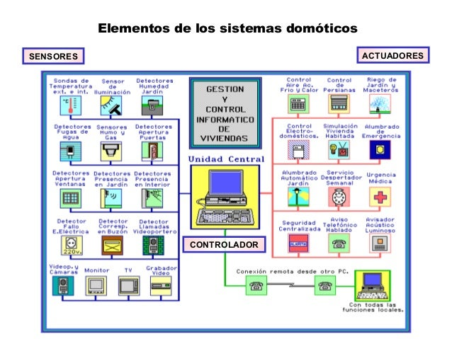 Elementos de los sistemas domóticos SENSORES ACTUADORES CONTROLADOR