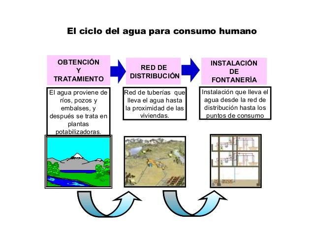 OBTENCIÓN Y TRATAMIENTO RED DE DISTRIBUCIÓN INSTALACIÓN DE FONTANERÍA El agua proviene de ríos, pozos y embalses, y despué...