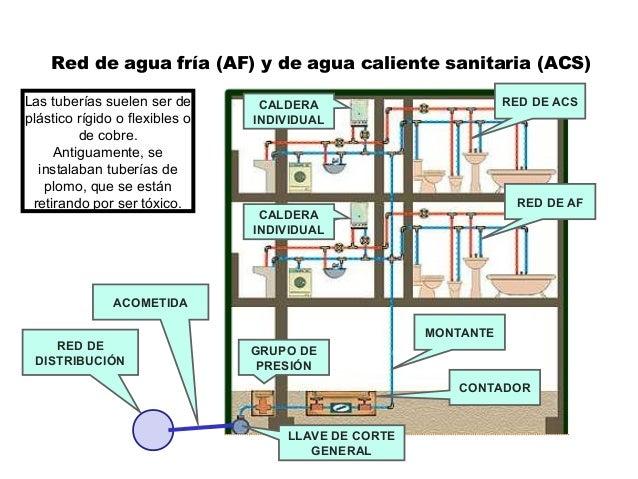 GRUPO DE PRESIÓN CONTADOR CALDERA INDIVIDUAL CALDERA INDIVIDUAL Red de agua fría (AF) y de agua caliente sanitaria (ACS) R...