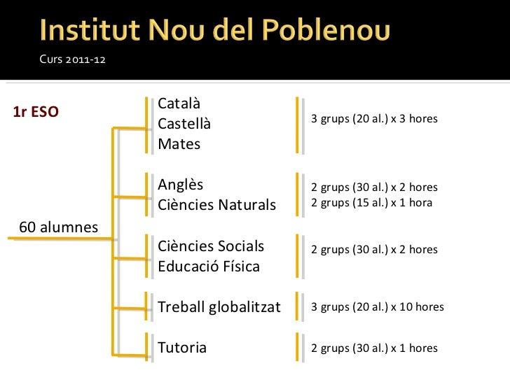Curs 2011-12 Català Castellà Mates Anglès  Ciències Naturals Ciències Socials Educació Física Treball globalitzat Tutoria ...