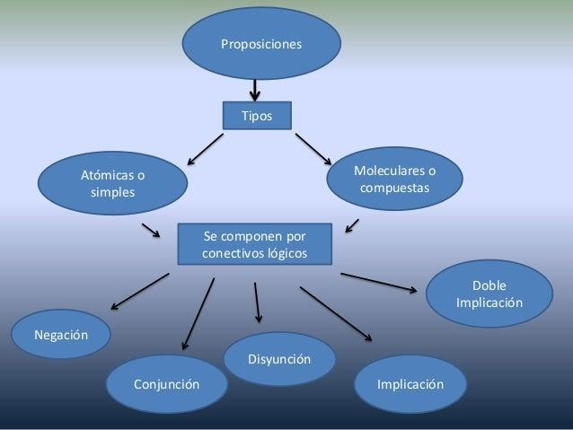 Presentación logica Slide 2