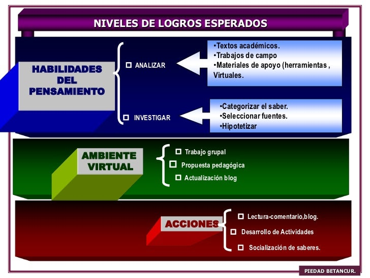 NIVELES DE LOGROS ESPERADOS                                         •Textos académicos.                                   ...