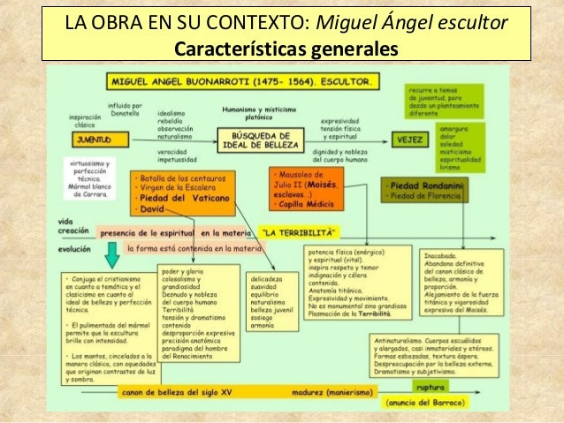 LA OBRA EN SU CONTEXTO: Miguel Ángel escultor Características generales
