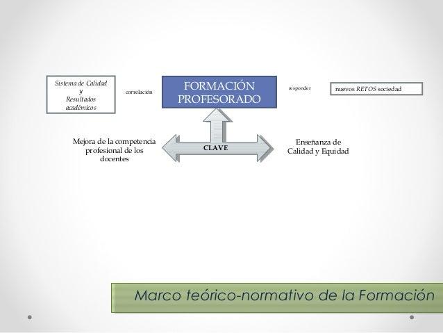 Sistema de Calidad y Resultados académicos  correlación  Mejora de la competencia profesional de los docentes  FORMACIÓN P...