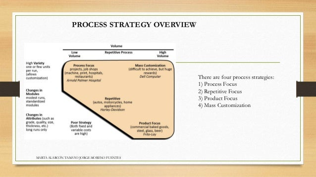 strategy dichotomies of the strategy process Consensus among middle‐level managers, defined as strategic understanding  and commitment, is related to involvement in the strategic process but not to.