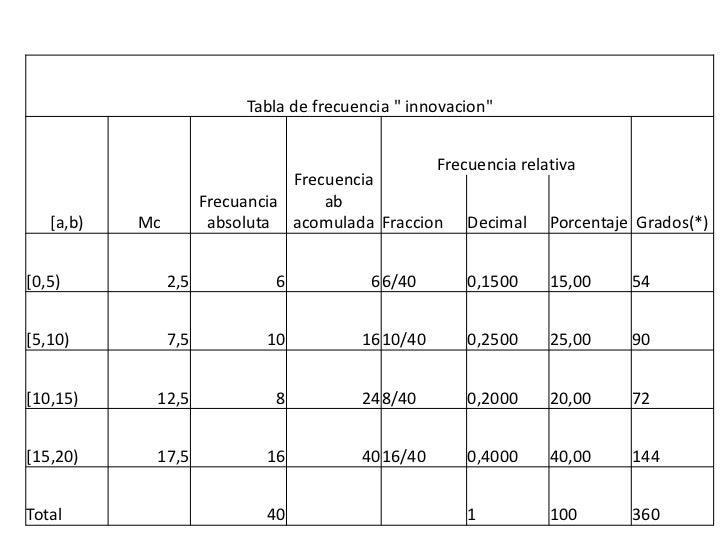 """Tabla de frecuencia """" innovacion""""                                                 Frecuencia relativa                     ..."""