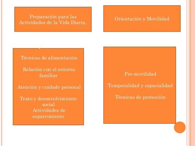 • Independencia  personal  Técnicas de alimentación  Relación con el entorno  familiar  Atención y cuidado personal  Trato...