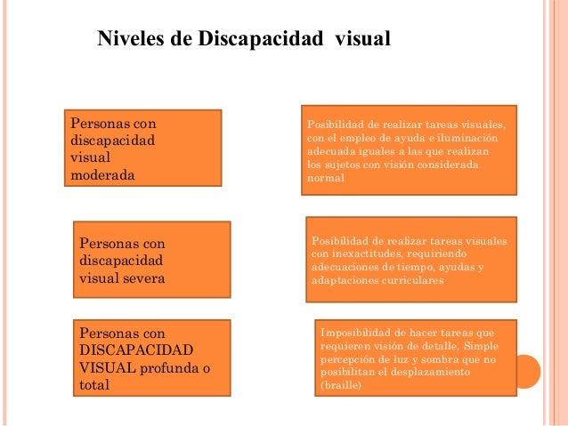 Niveles de Discapacidad visual  Posibilidad de realizar tareas visuales,  con el empleo de ayuda e iluminación  adecuada i...