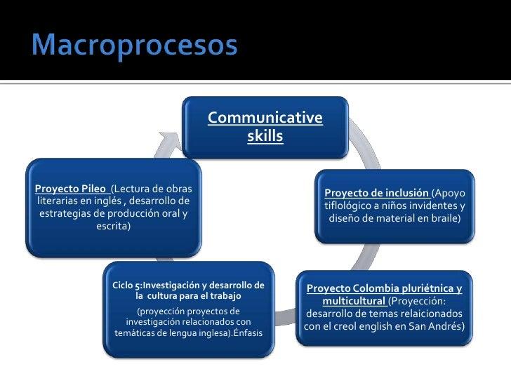 Communicative                                           skillsProyecto Pileo (Lectura de obras                            ...