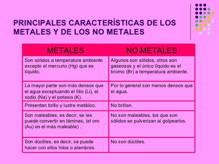 metales y no metales caractersticas propiedades y reactividad maribel giraldo zuluaga 2 - Tabla Periodica Metales Ductiles