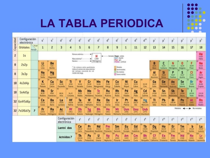 Tabla periodica metales y no metales images periodic table and tabla periodica metales lista choice image periodic table and tabla periodica metales lista thank you for urtaz Images