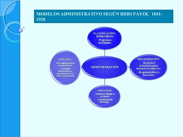MODELOS ADMINISTRATIVO SEGÚN HERI FAYOL 1841- 1928
