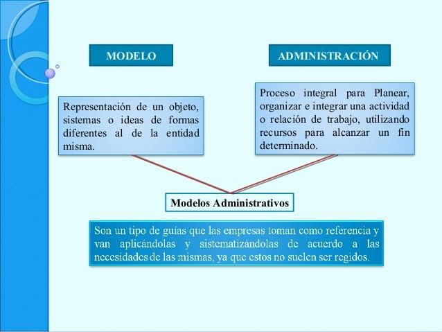 MODELO ADMINISTRACIÓN Representación de un objeto, sistemas o ideas de formas diferentes al de la entidad misma. Proceso i...