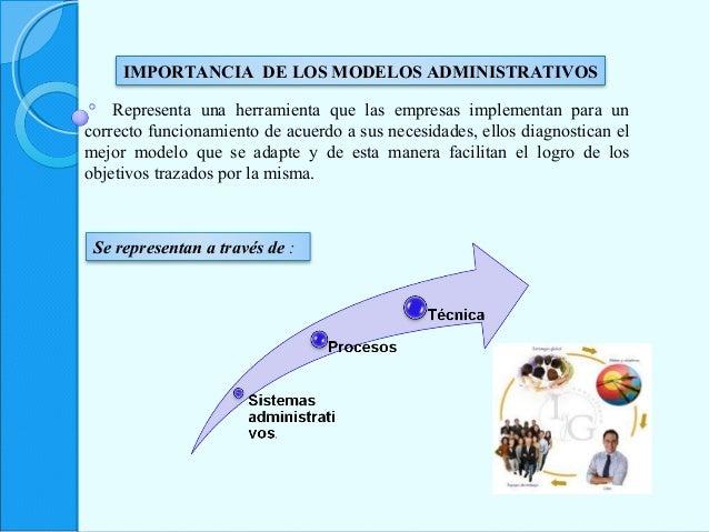 IMPORTANCIA DE LOS MODELOS ADMINISTRATIVOS Representa una herramienta que las empresas implementan para un correcto funcio...