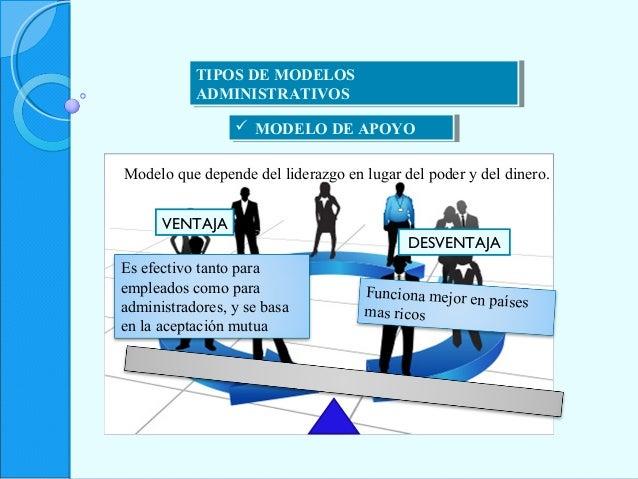 TIPOS DE MODELOS ADMINISTRATIVOS TIPOS DE MODELOS ADMINISTRATIVOS  MODELO DE APOYO MODELO DE APOYO Modelo que depende de...